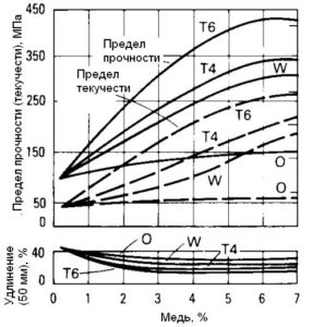 Mechanical properties of aluminum-copper alloy