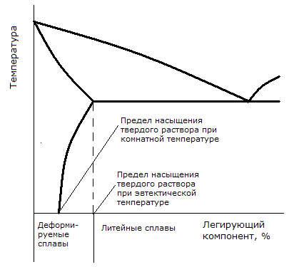 Diagramma-sostojanija-aljuminievyx-rafts