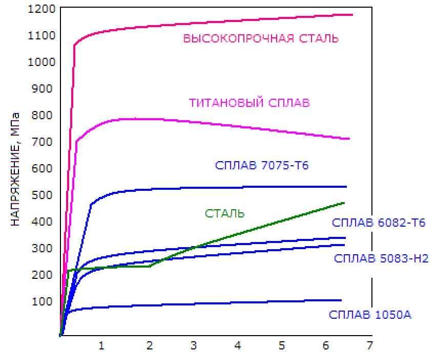 krivye-naprjazenie-deformacija-aljuminija-i-stali