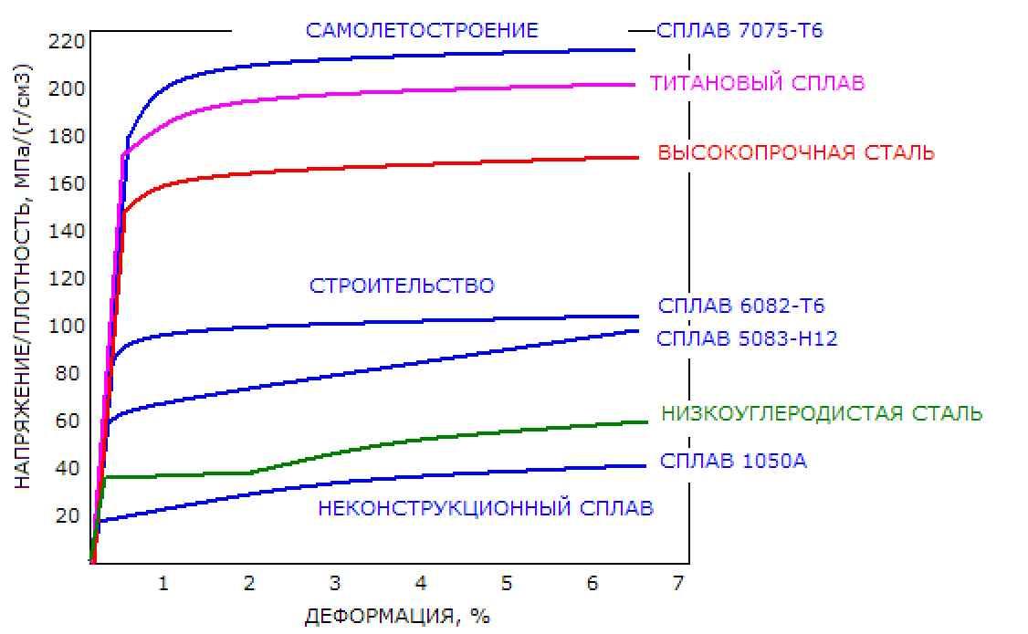 prochnost-aljuminija-po-otnosheniju-k-plotnosti