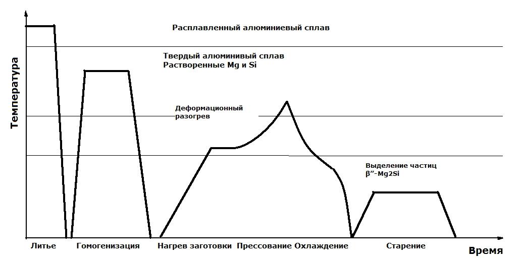 temperaturnyji-cikl-splavov-6xxx