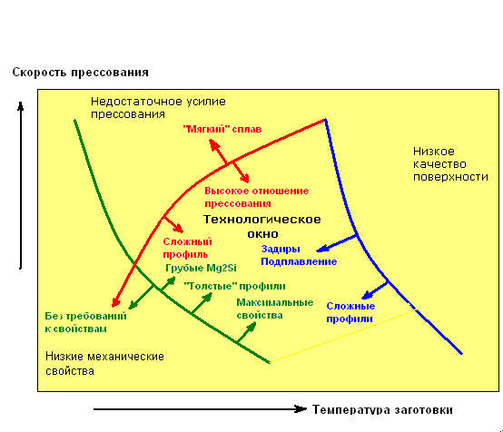 texnologicheskoe-okno-pressovanija-aljuminievyx-splavov