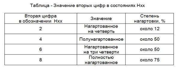 vtorye-cyfry-v-sostojanijah-hxx