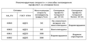 Закалка профилей из спдавов 6хххх - АД31, АД33 и АД35