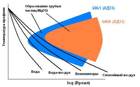 закалка алюминиевых профилей из сплавов 6060/АД31 и 6061/АД33