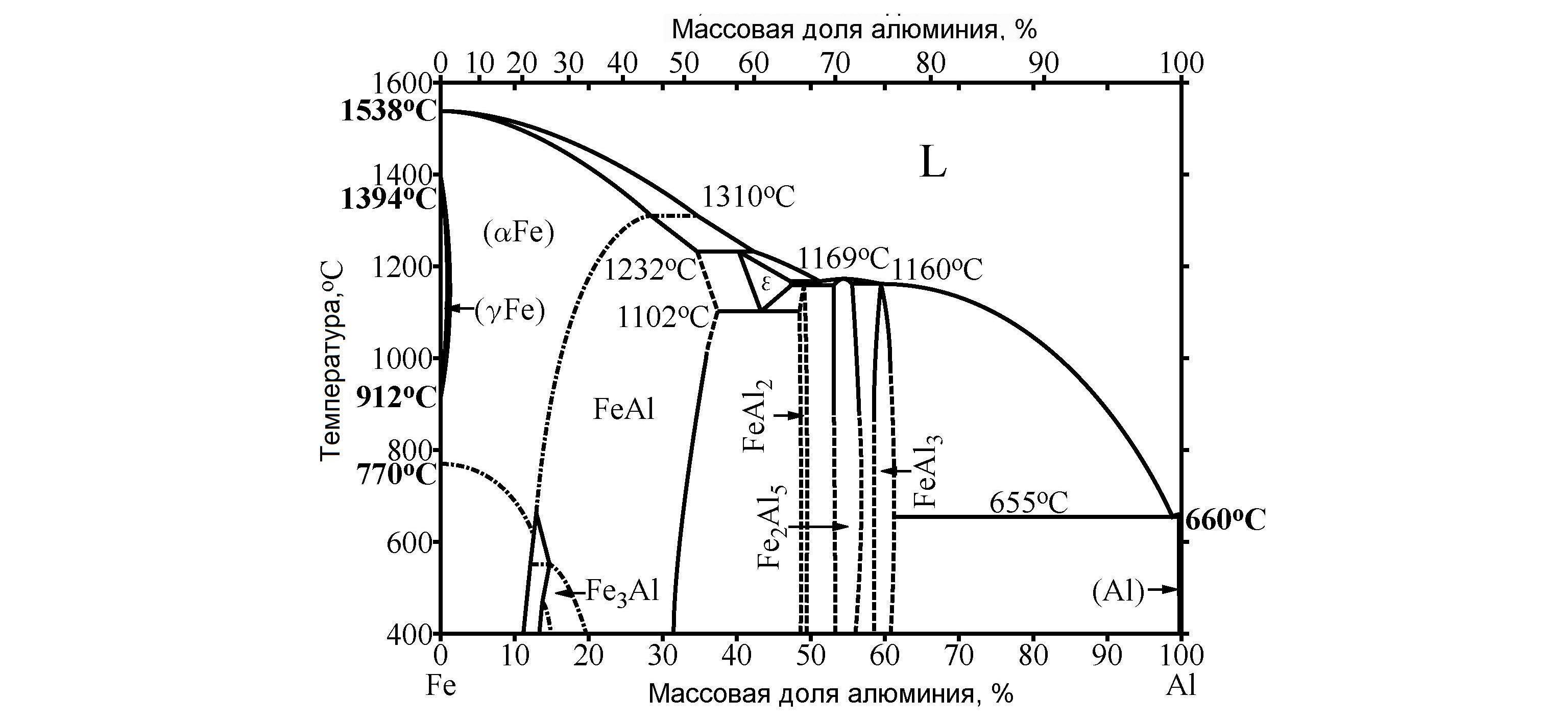 fazovaya-diagramma-zhelezo-alyuminiy+