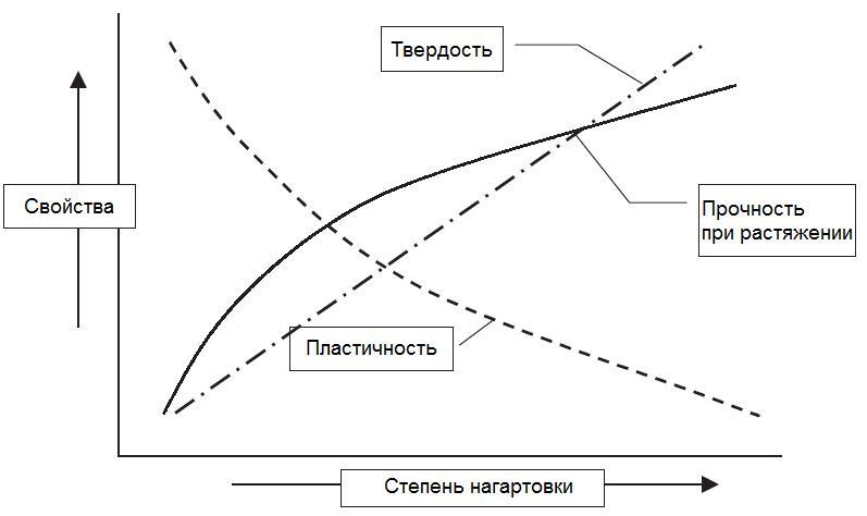 grafik-nagartovka-prochnost-plastichnost