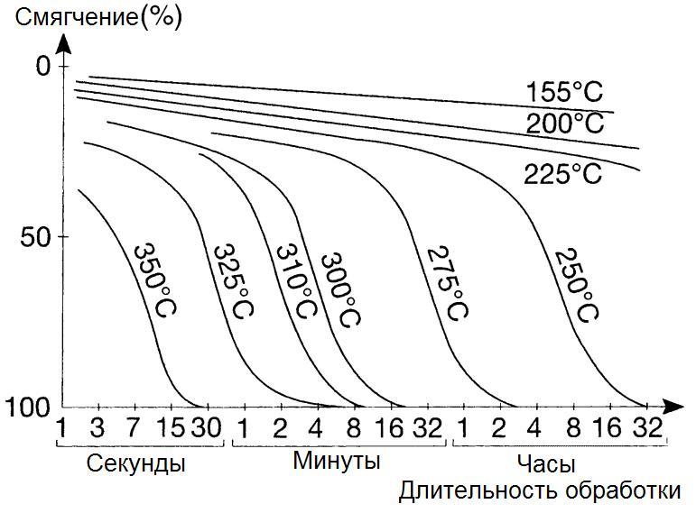 otzhig-izotermicheski.jpg