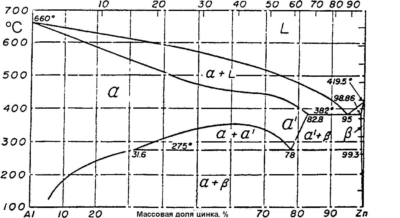 fazovaya-diagramma-alyuminiy-cink