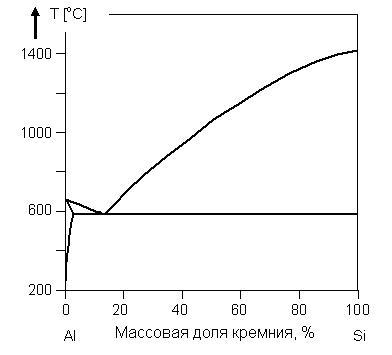fazovaya-diagramma-alyuminiy-kremniy