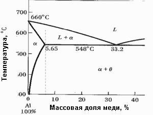 fazovaya-diagramma-alyuminiy-med