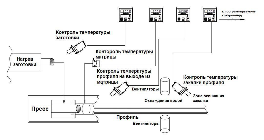 sistems-kontrolya-temperatury-na-presse