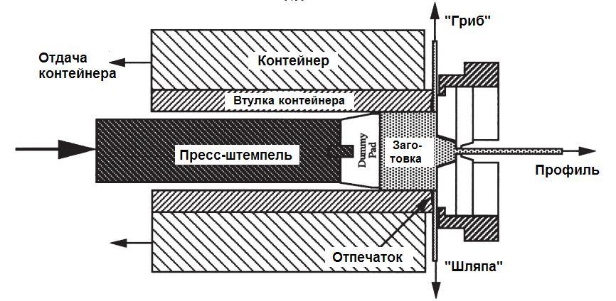 ekstrusiya-alyuminiya-grib-shlyapa-2