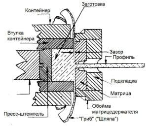 ekstrusiya-alyuminiya-grib-shlyapa