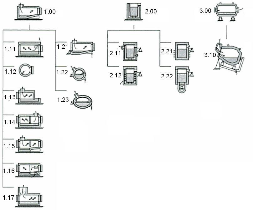 klassifikaciya-pechi-plavilnye-alyuminiy