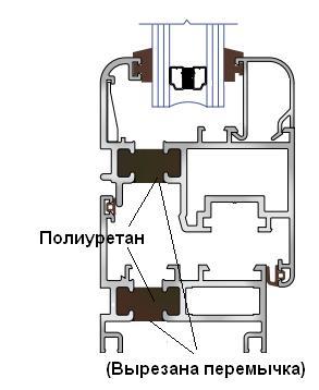 poliuretan-termorazvyazka