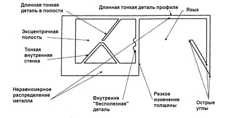 trudnye-detali-profilya