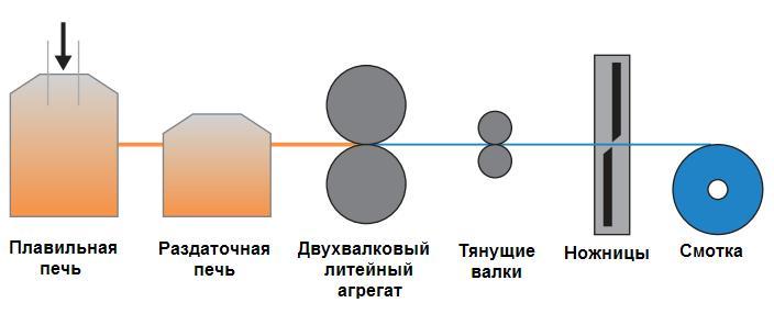 dvuxvalkovyy-kaster