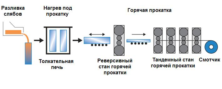 goryachaya-prokatka-alyuminievyx-lent