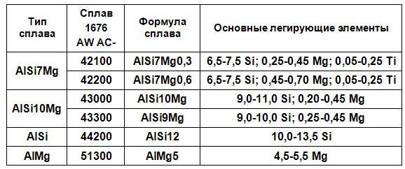 liteynye-alyuminievye-splavy