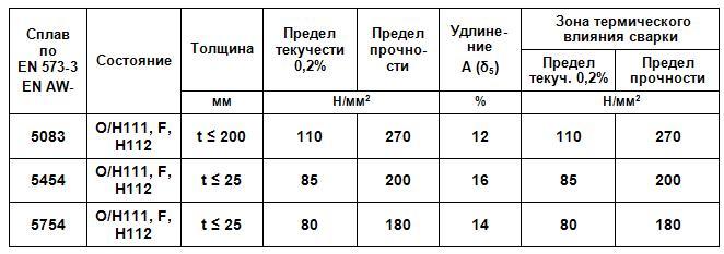 mexsvoystva-listovoy-prokat