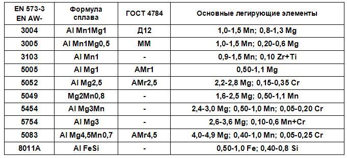ximsostav-alyuminievyx-splavov