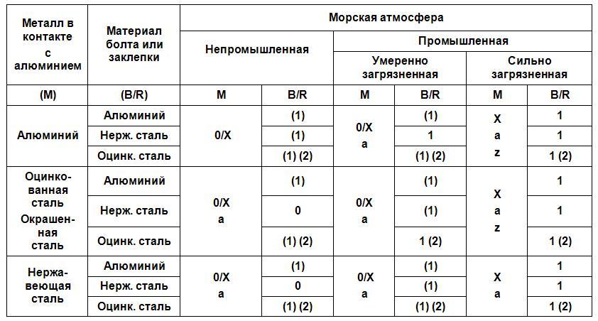 zashchita-ot-korrozii-v-morskoy-atmosfere