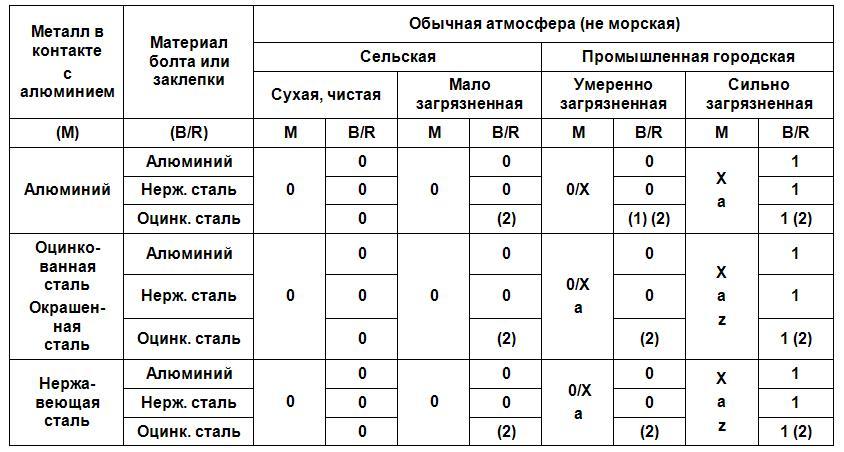 zashchita-ot-korrozii-v-obychnoy-atmosfere