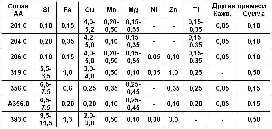 aujuminievye-splavy-liteynye