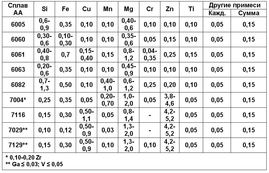 aujuminievye-splavy-profili