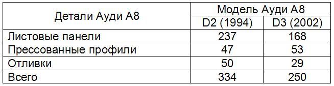 detali-kuzova-audi-a8-d3