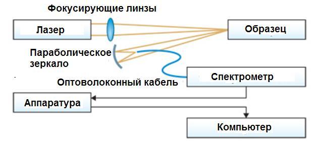 lazrenaya-spectroskopiya
