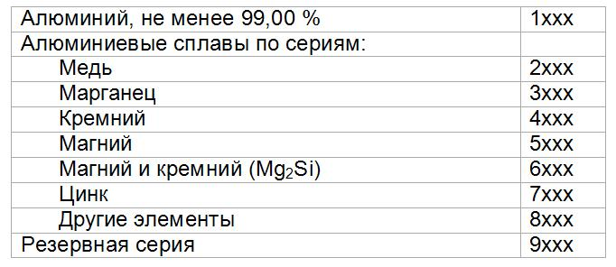 sistema-oboznacheniy-deformiruemyx-aljuminievyx-splavov
