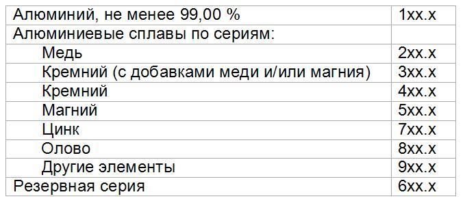 sistema-oboznacheniy-liteynyx-aljuminievyx-splavov+