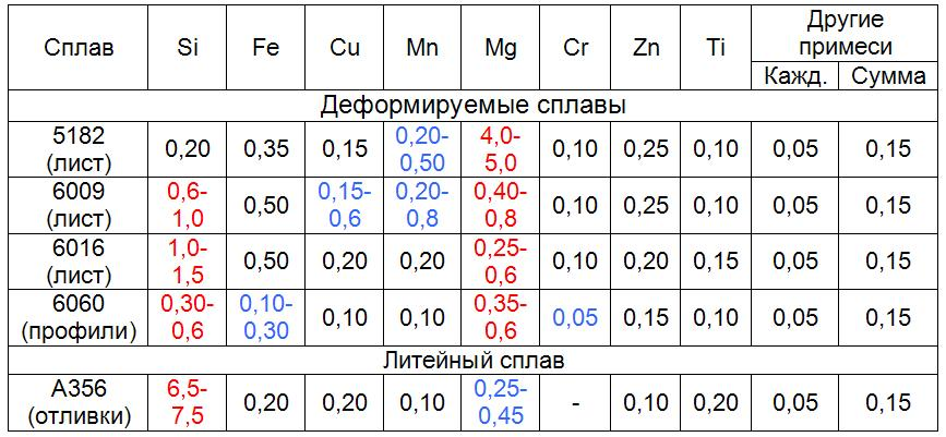 ximsostav-aljuminievye-splavy-audi-a8