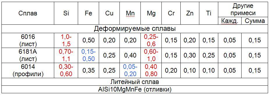 ximsostav-aljuminievyx-splavov