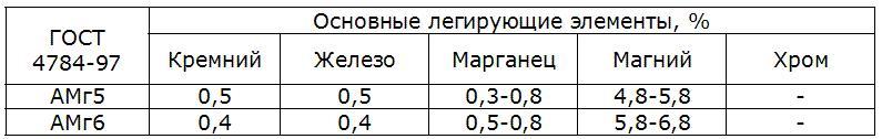aljuminievye-splavy-amg5-amg6