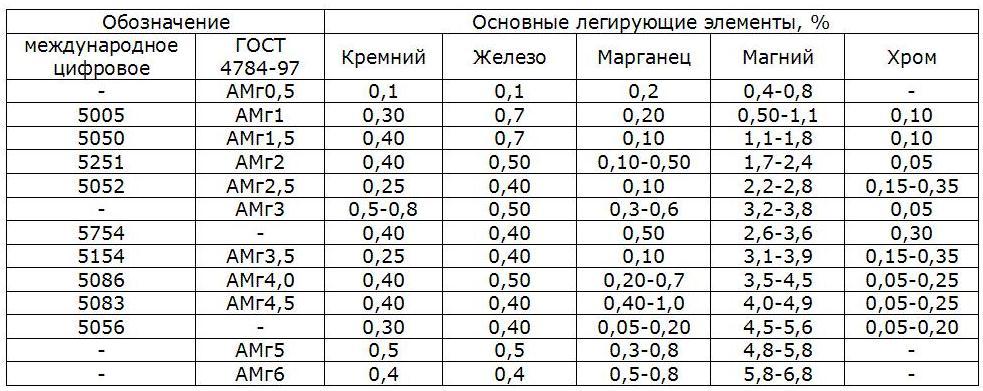 aluminievye-splavy-serii-5xxx