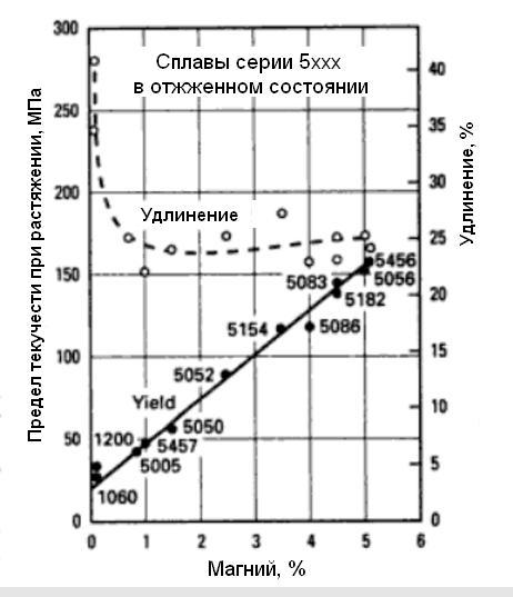 alyuminievye-splavy-5000