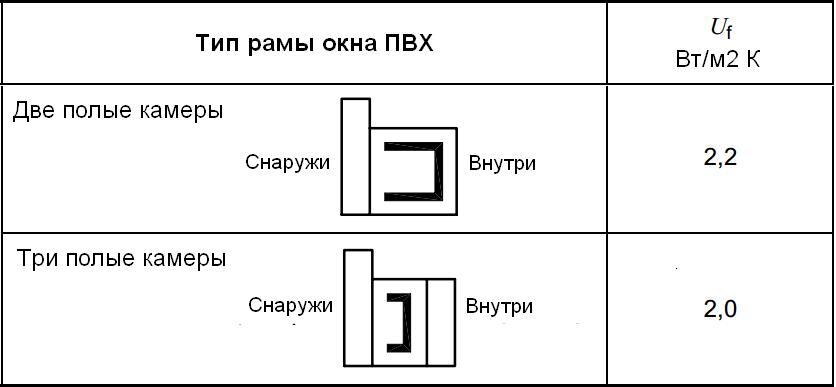 Window-PVX