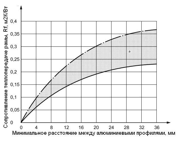 soprotivlenie-teploperedache-ramy-aljuminievoj