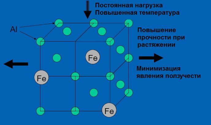 alyuminiy-zhelezo-polzuchest