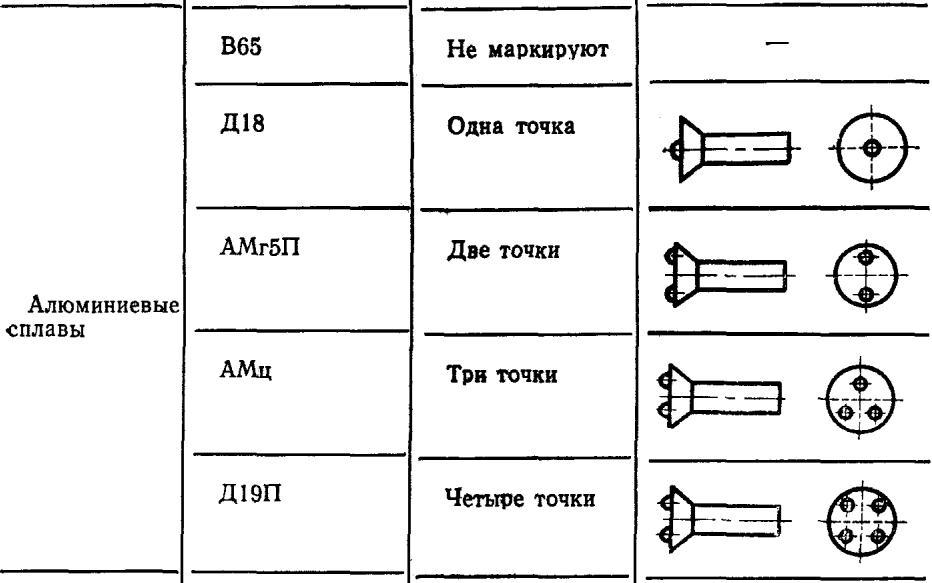 markirovka-zaklepok-gost