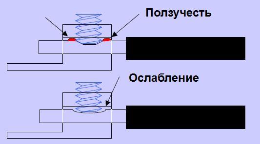 polzuchest-alyuminiya
