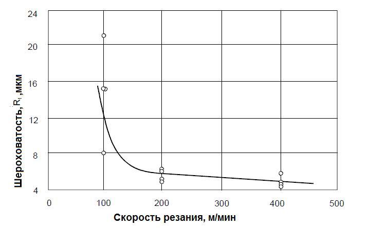 skorost-rezaniya-sheroxovatost