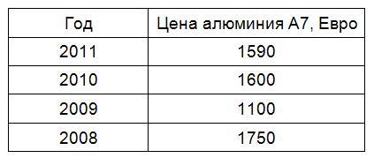 1-alyuminiy-cena