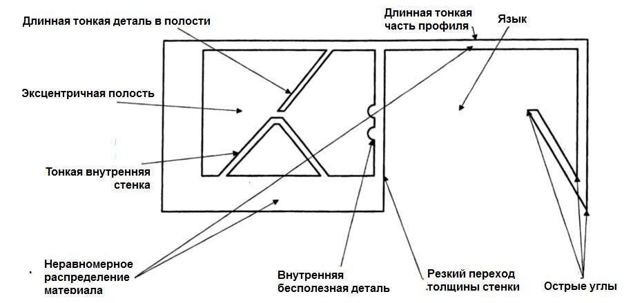 alyuminievyj-profil-ogranichenija