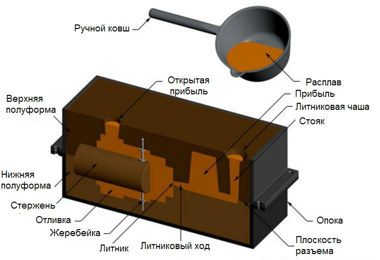 litnikovaja-sistema