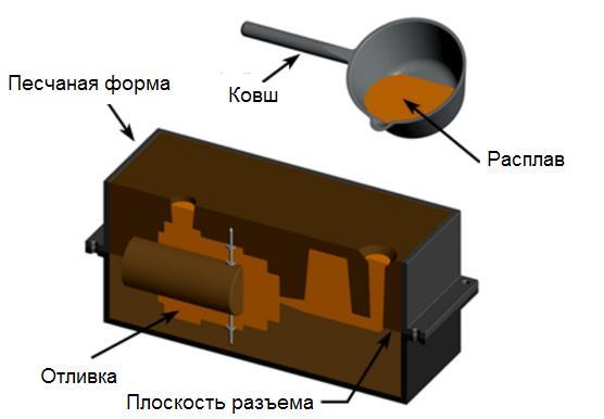 peschanaja-forma