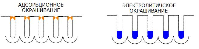 absorbcionnoe-electrookrashivanie